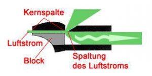Funktionsweise einer Kernspaltflöte